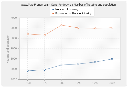 Gond-Pontouvre : Number of housing and population