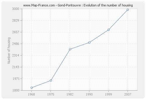 Gond-Pontouvre : Evolution of the number of housing