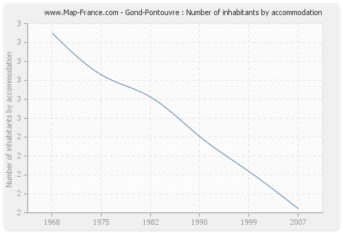 Gond-Pontouvre : Number of inhabitants by accommodation