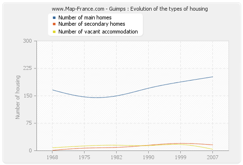Guimps : Evolution of the types of housing
