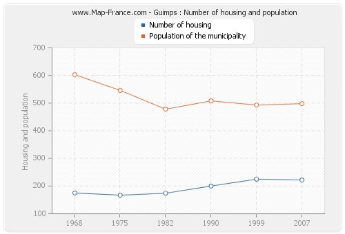 Guimps : Number of housing and population