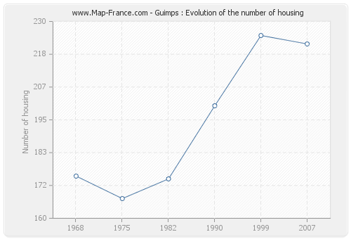 Guimps : Evolution of the number of housing