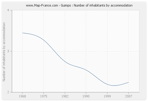 Guimps : Number of inhabitants by accommodation