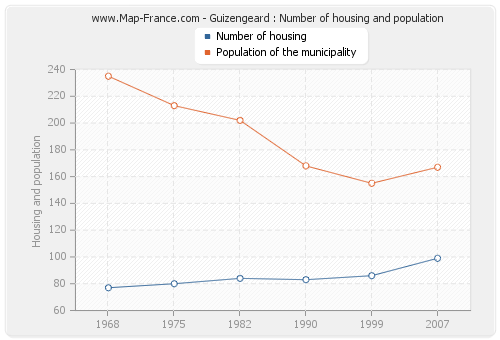 Guizengeard : Number of housing and population