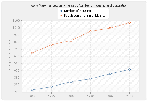 Hiersac : Number of housing and population
