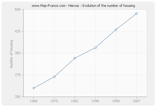 Hiersac : Evolution of the number of housing