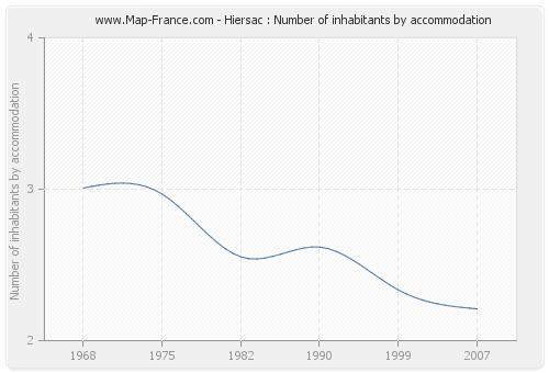 Hiersac : Number of inhabitants by accommodation