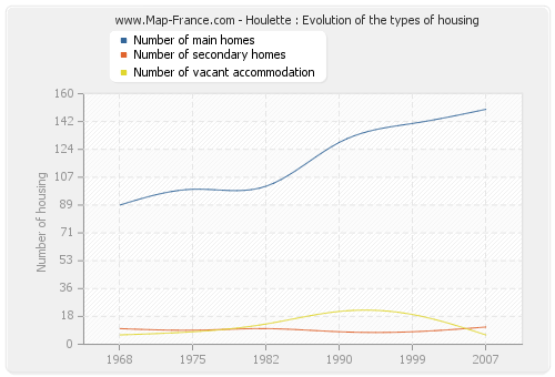 Houlette : Evolution of the types of housing