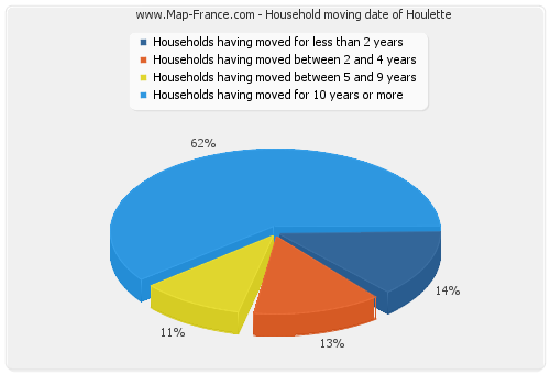 Household moving date of Houlette