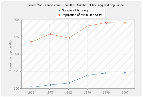 Houlette : Number of housing and population