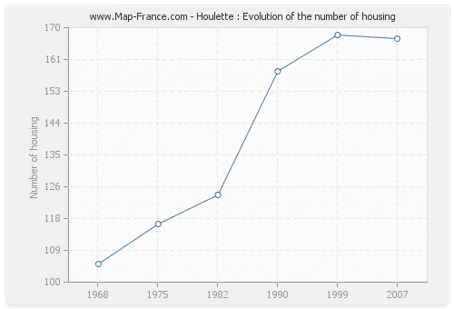 Houlette : Evolution of the number of housing