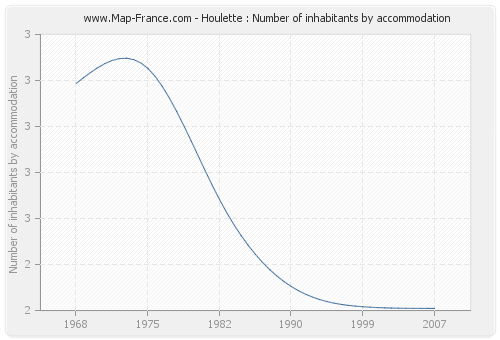 Houlette : Number of inhabitants by accommodation