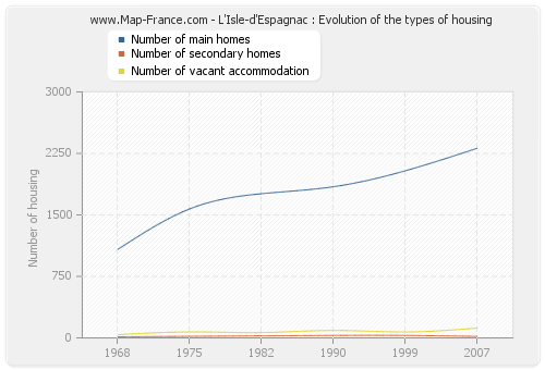 L'Isle-d'Espagnac : Evolution of the types of housing