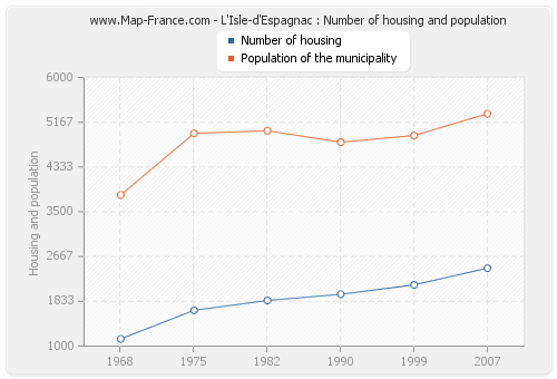 L'Isle-d'Espagnac : Number of housing and population