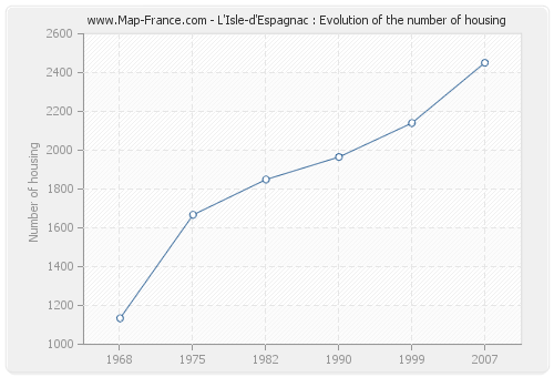 L'Isle-d'Espagnac : Evolution of the number of housing
