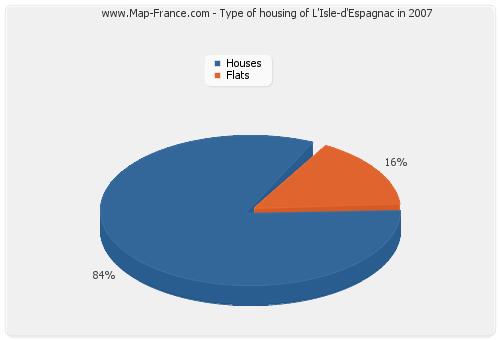 Type of housing of L'Isle-d'Espagnac in 2007