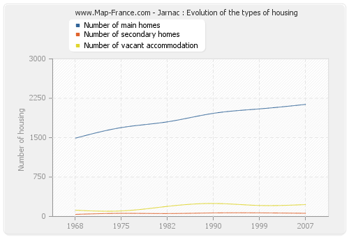 Jarnac : Evolution of the types of housing