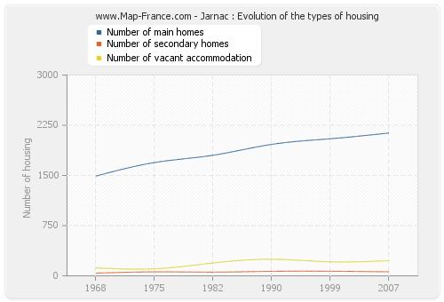 Jarnac : Evolution of the types of housing