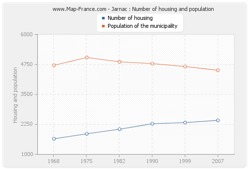 Jarnac : Number of housing and population
