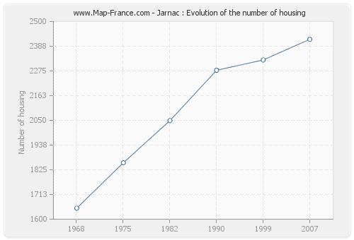 Jarnac : Evolution of the number of housing