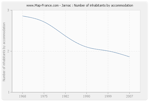 Jarnac : Number of inhabitants by accommodation