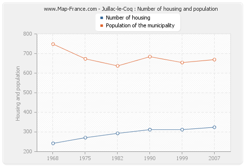Juillac-le-Coq : Number of housing and population