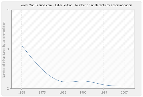 Juillac-le-Coq : Number of inhabitants by accommodation