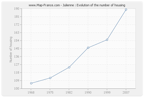 Julienne : Evolution of the number of housing