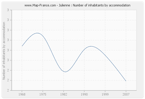 Julienne : Number of inhabitants by accommodation