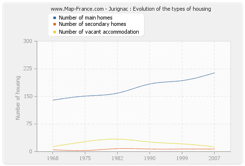 Jurignac : Evolution of the types of housing