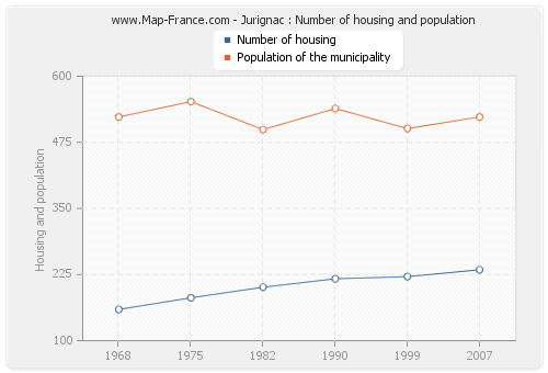 Jurignac : Number of housing and population