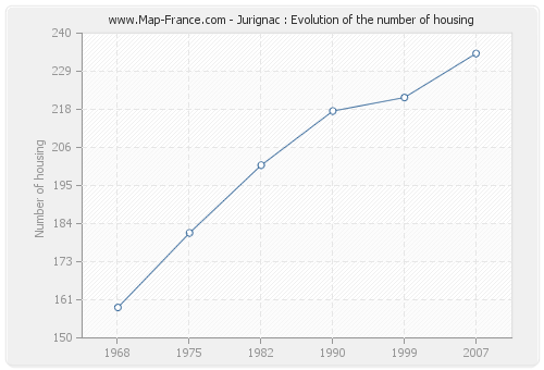 Jurignac : Evolution of the number of housing