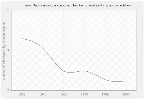 Jurignac : Number of inhabitants by accommodation
