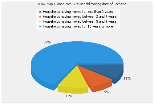 Household moving date of Lachaise