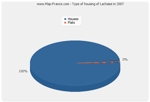 Type of housing of Lachaise in 2007
