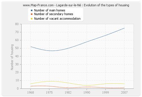 Lagarde-sur-le-Né : Evolution of the types of housing