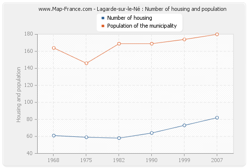 Lagarde-sur-le-Né : Number of housing and population