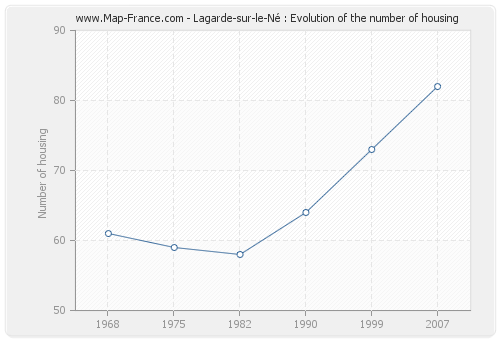 Lagarde-sur-le-Né : Evolution of the number of housing
