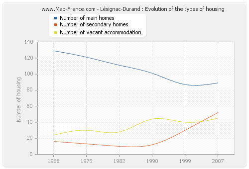 Lésignac-Durand : Evolution of the types of housing