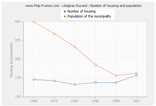 Lésignac-Durand : Number of housing and population