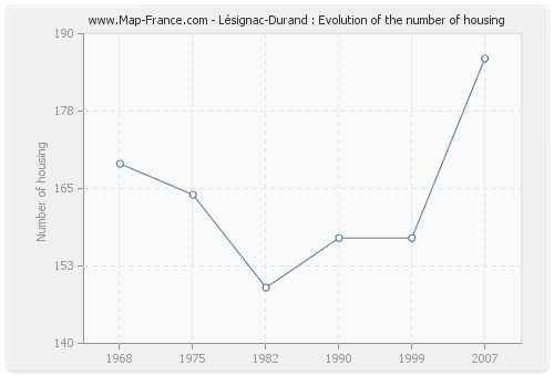 Lésignac-Durand : Evolution of the number of housing