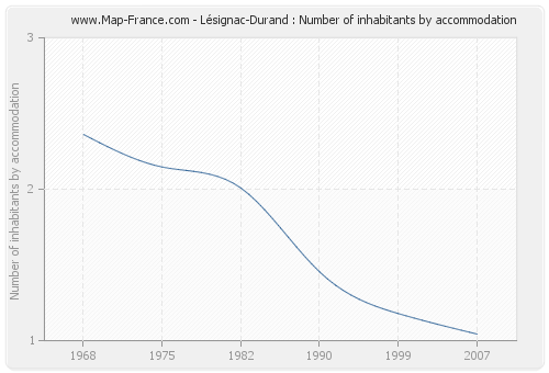 Lésignac-Durand : Number of inhabitants by accommodation