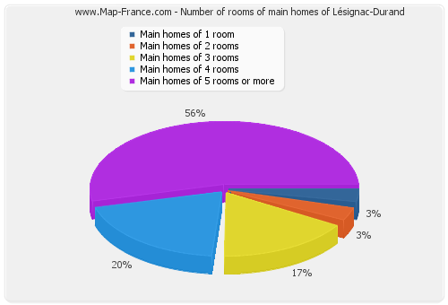Number of rooms of main homes of Lésignac-Durand