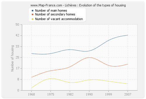 Lichères : Evolution of the types of housing