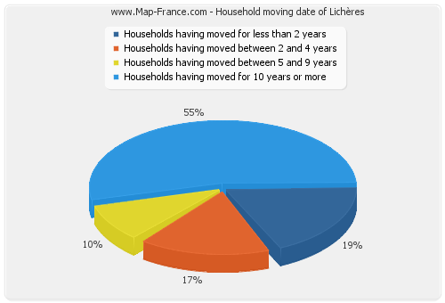 Household moving date of Lichères