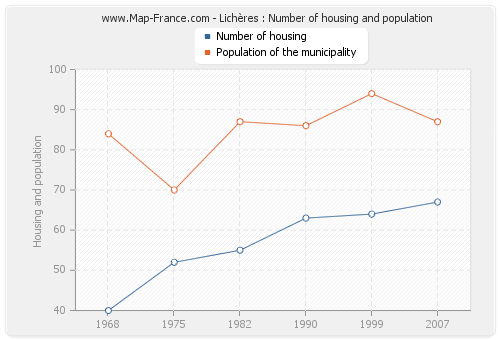 Lichères : Number of housing and population