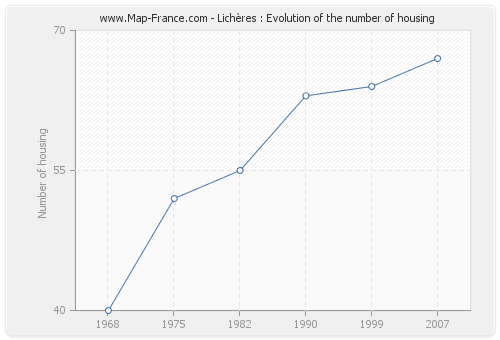 Lichères : Evolution of the number of housing