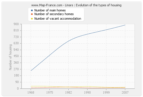 Linars : Evolution of the types of housing