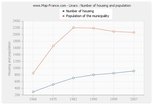 Linars : Number of housing and population