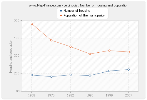 Le Lindois : Number of housing and population